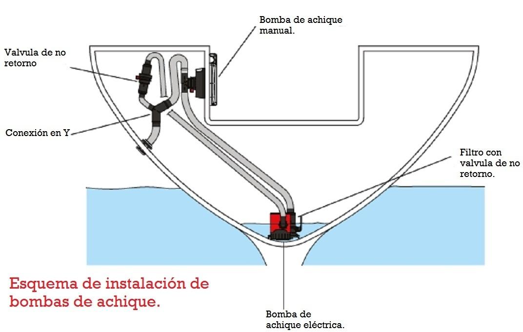 Bomba manual n utica asequible - Bombas de achique de agua ...