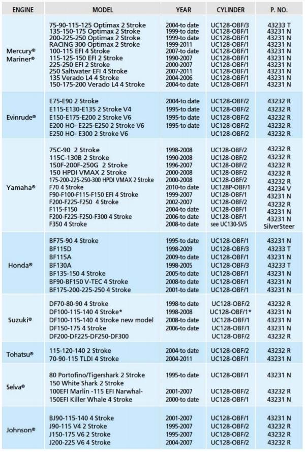 Tabla_de_aplicaciones_piston_ULTRAFLEX_UC128-OBF